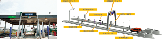 ETC ( Electronic Toll Collection System )